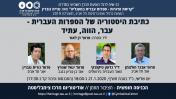 כתיבת היסטוריה של הספרות העברית - עבר, הווה, עתיד